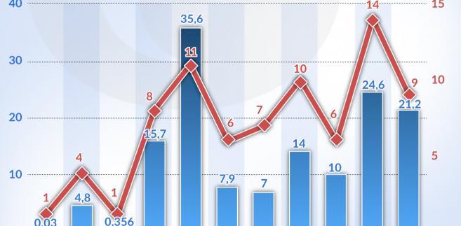 Chińskie pożyczki dla Ameryki Łacińskiej (graf. Obserwator Finansowy)