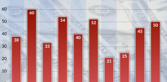 Chęć korzystania z uslug finansowych (graf. Obserwator Finansowy)