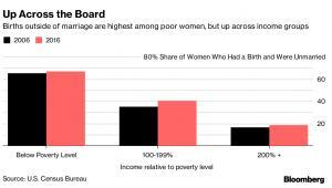 Odsetek urodzeń pozamałżeńskich w poszczególnych grupach dochodowych