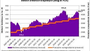 Mediana zdolności kredytowej 3-os. rodziny z ochodem na poziomie dwóch średnich krajowych (w PLN)