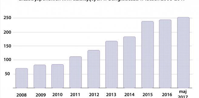 Liczba japońskich firm działających w Bangladeszu w latach 2008-2017