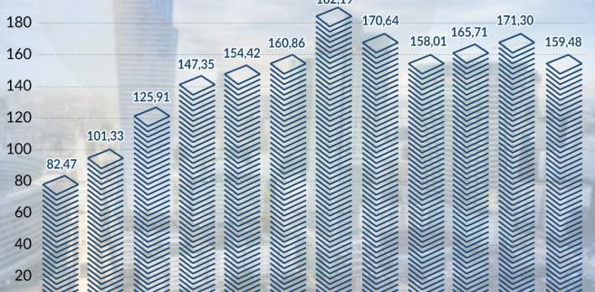 Przychody firm budowlanych (graf. Obserwator Finansowy)