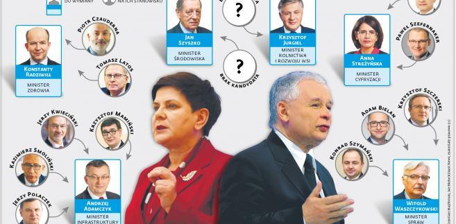 Kto za kogo w ministrestwach