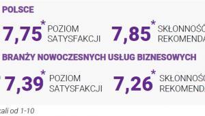 Ocena Polski