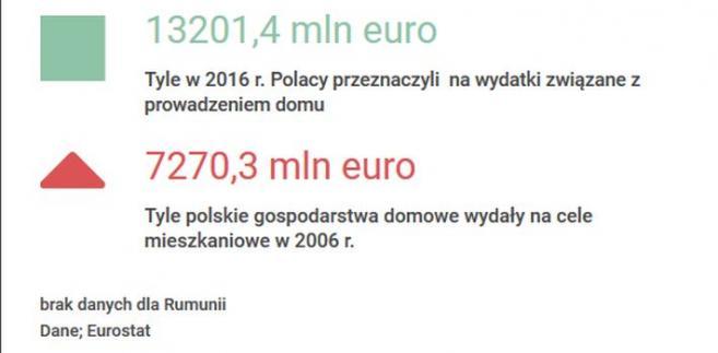 Wydatki w Polsce na dom w latach 2016-2006