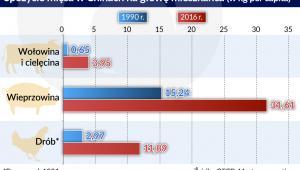 spożycie mięsa w chinach (graf. Obserwator Finansowy)
