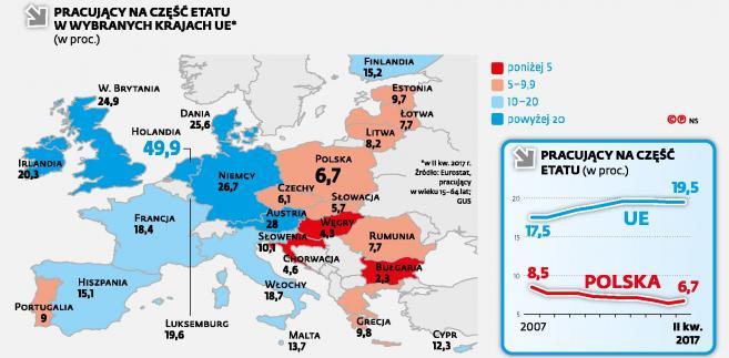 Pracujący w Polsce na część etatu w porównaniu z UE