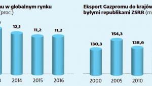 Gazprom na rynku