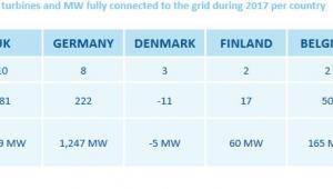 Ilość farm, turbin i ich mocy w 2017 roku