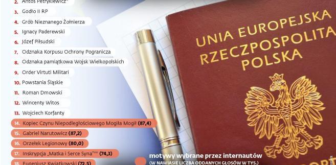 Motywy w nowym paszporcie