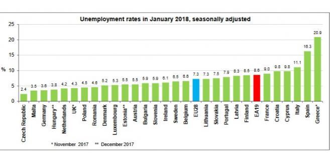 Bezrobocie w UE, źródło: Eurostat