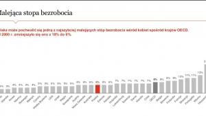 Women in Work Indeks - stopa bezrobocia