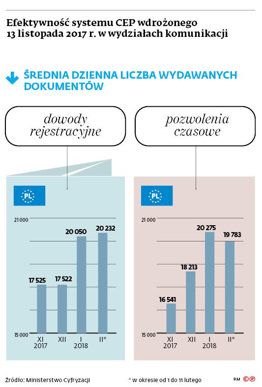Efektywność systemu CEP wdrożonego 13 listopada 2017 r. w wydziałach komunikacji
