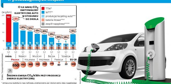 Emisja CO2 - diesel i auta elektryczne.jpg