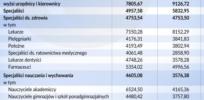 Polska - przeciętne wynagrodzenie (graf. Obserwator Finansowy)
