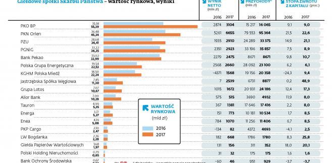 Giełdowe spółki skarbu państwa - wartość rynkowa i wyniki