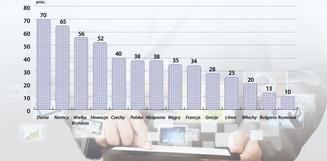 Osoby korzystające z witryn lub aplikacji porównujących ceny lub produkt