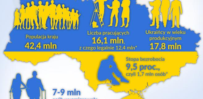 Ukraina-Rynek-pracy (graf. Obserwator Finansowy)