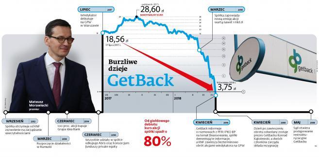 Burzliwe dzieje GetBack - timeline