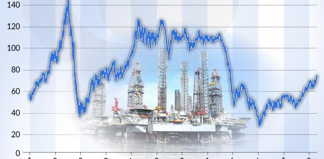 Ropa (graf. Obserwator Finansowy)