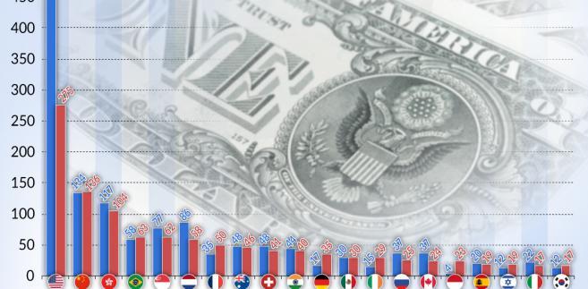 BIZ-UNCTAD (graf. Obserwator Finansowy)