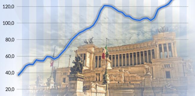 Włochy_dług publiczny jako procent PKB_1970_2017 (graf. Obserwator Finansowy)