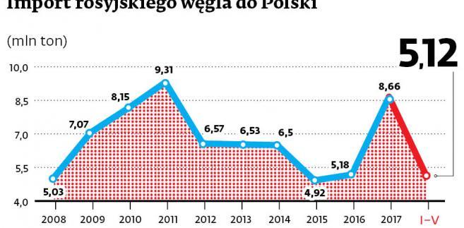 Import rosyjskiego węgla do Polski