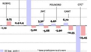 Nieliczni deweloperzy poprawili wyniki w III kw. 2012 r.