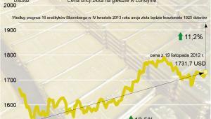 Cena złota na giełdzie w Londynie - prognozy analityków Bloomberga