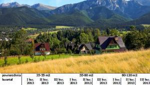 Średnie ceny mieszkań w wybranych kurortach; źródło: portal www.otodom.pl