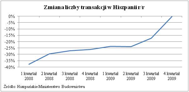 Liczba transakcji w Hiszpanii