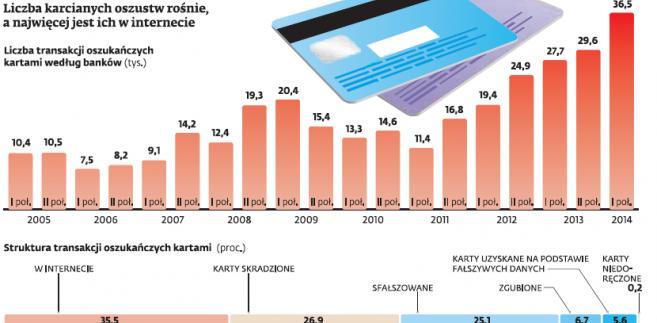 Płatności Mobilne