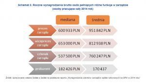 Roczne wynagrodzenia brutto osób pełniących różne funkcje w zarządzie (osoby pracujące cały 2014 rok)