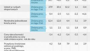 Wskaźniki wchodzące w skład tablicy wyników dla procedury dotyczącej zakłóceń równowagi makroeknomicznej, Infografika DG