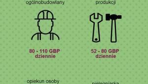 Wynagrodzenia Polaków w Wielkiej Brytanii - infografika, źródło: wynagrodzenia.pl