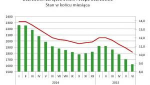 Bezrobotni zarejestrowani i stopa bezrobocia Stan w końcu miesiąca, źródło: GUS