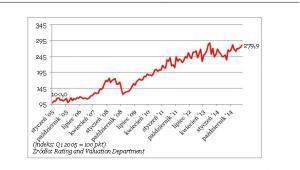 Ceny nieruchomości w Hongkongu