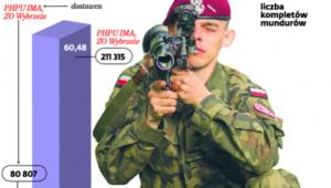 Zakupy mundurów dla polskich żołnierzy