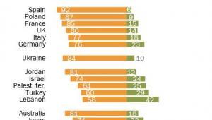Zaufanie opinii publicznej w różnych krajach świata do Władimira Putina i jego polityki międzynarodowej. Na pomarańczowo - brak zaufania. Na zielono - zaufanie.  Źródło: Pew Research Centre