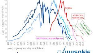 Koniec węgla w Polsce?