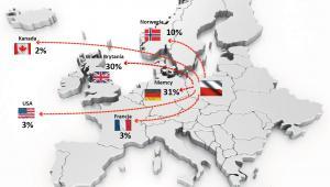 Preferowane kierunki emigracji (proc.)