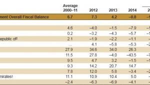 Deficyt budżetowy w krajach Bliskiego Wschodu, źródło: MFW