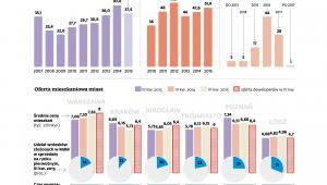 Rynek mieszkaniowy - sprzedaż, liczba i oferta mieszkań