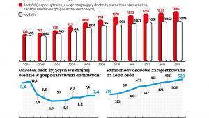 Przeciętne miesięczne dochody i wydatki gospodarstw domowowych na osobę