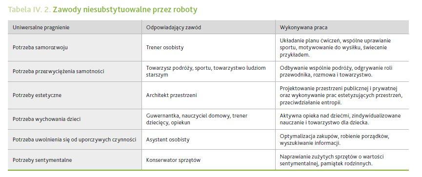 Zawody niesubstytuowalne przez roboty, źródło: WISE