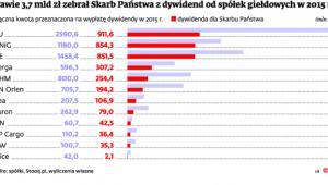 Prawie 3,7 mld zł zebrał Skarb Państwa z dywidend od spółek giełdowych w 2015 r.