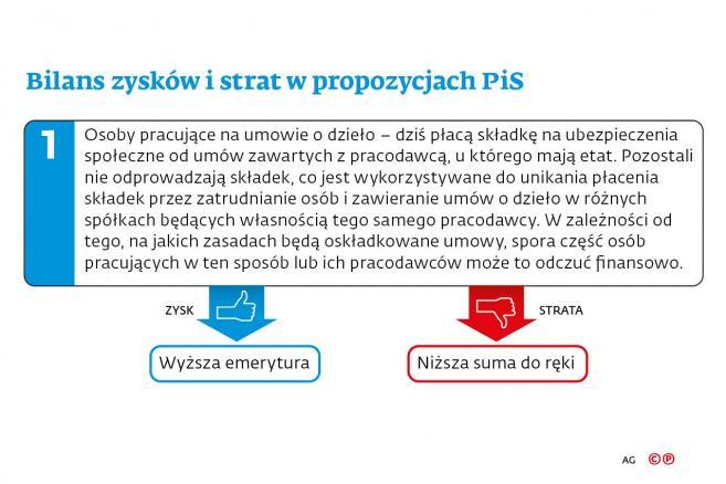 Bilans zysków i strat w propozycjach PiS - 1. Osoby pracujące na umowie o dzieło