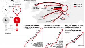 Eksport polskich produktów rolno-spożywczych