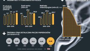 Wyniki finansowe przemysłu tytoniowego w Polsce