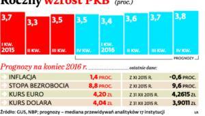 Roczny wzrost PKB